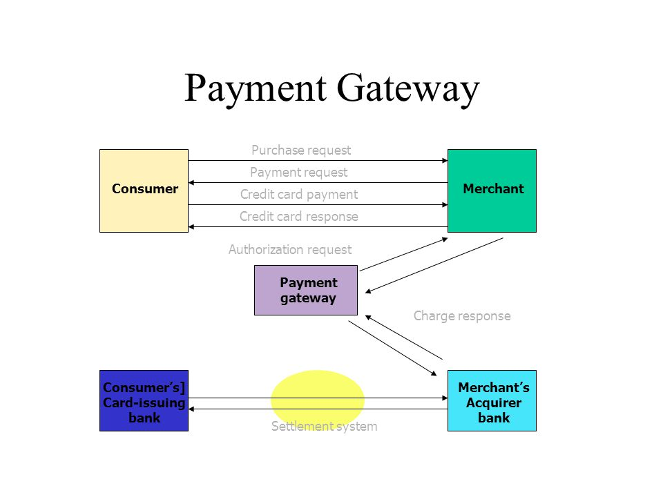 Payment Gateway Purchase request Payment request Consumer Merchant