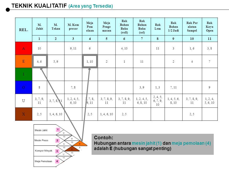TEKNIK KUALITATIF (Area yang Tersedia)
