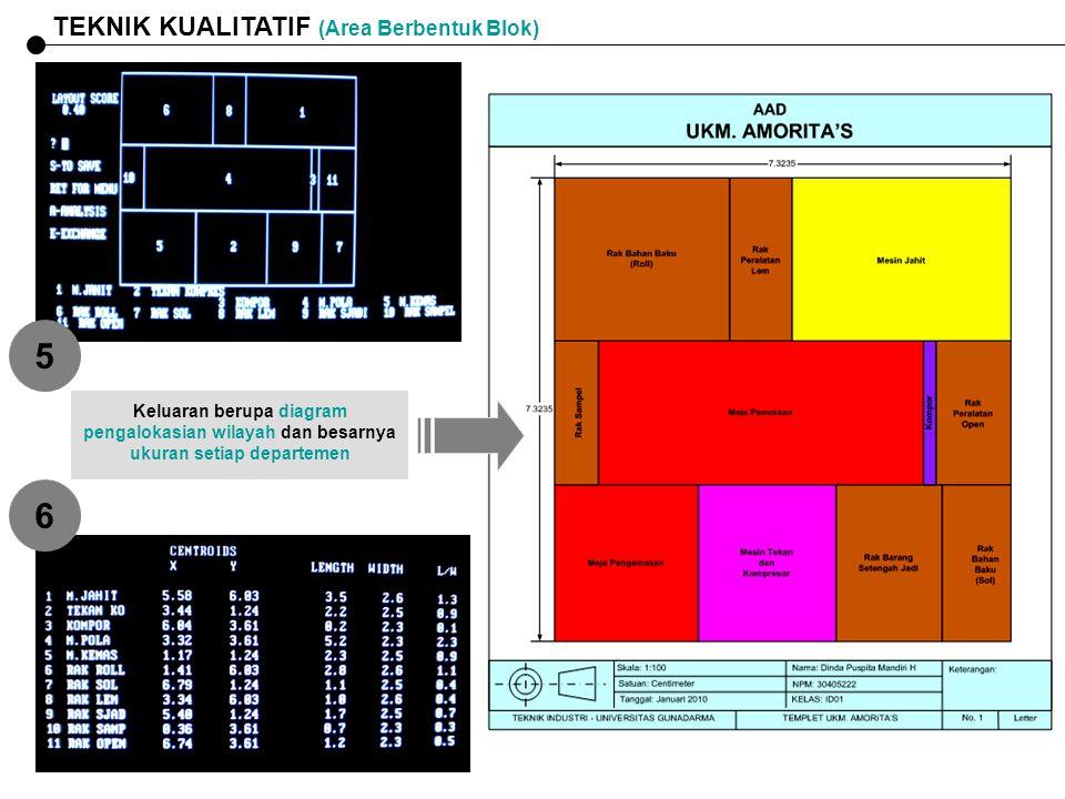 5 6 TEKNIK KUALITATIF (Area Berbentuk Blok)