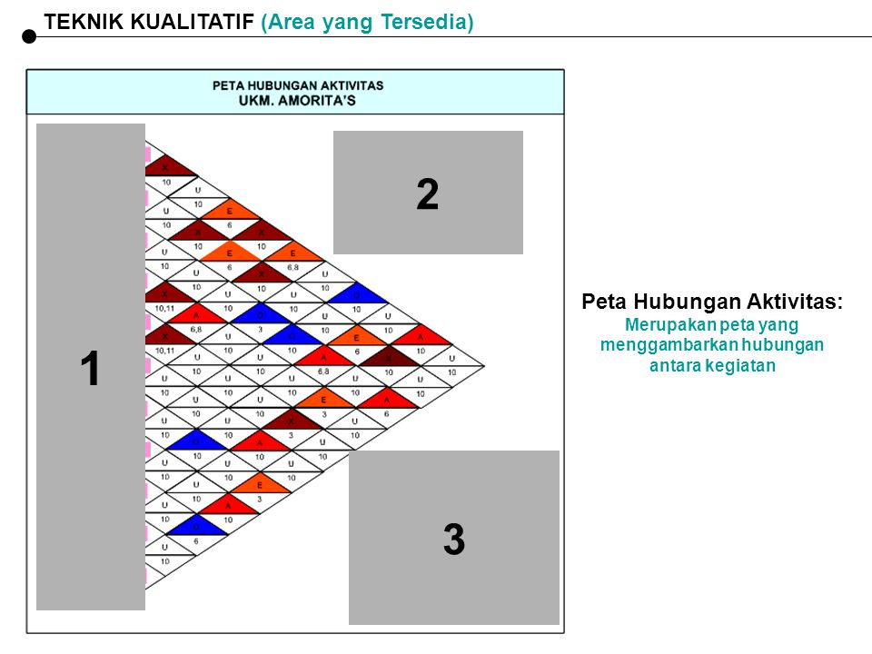 1 2 3 TEKNIK KUALITATIF (Area yang Tersedia) Peta Hubungan Aktivitas: