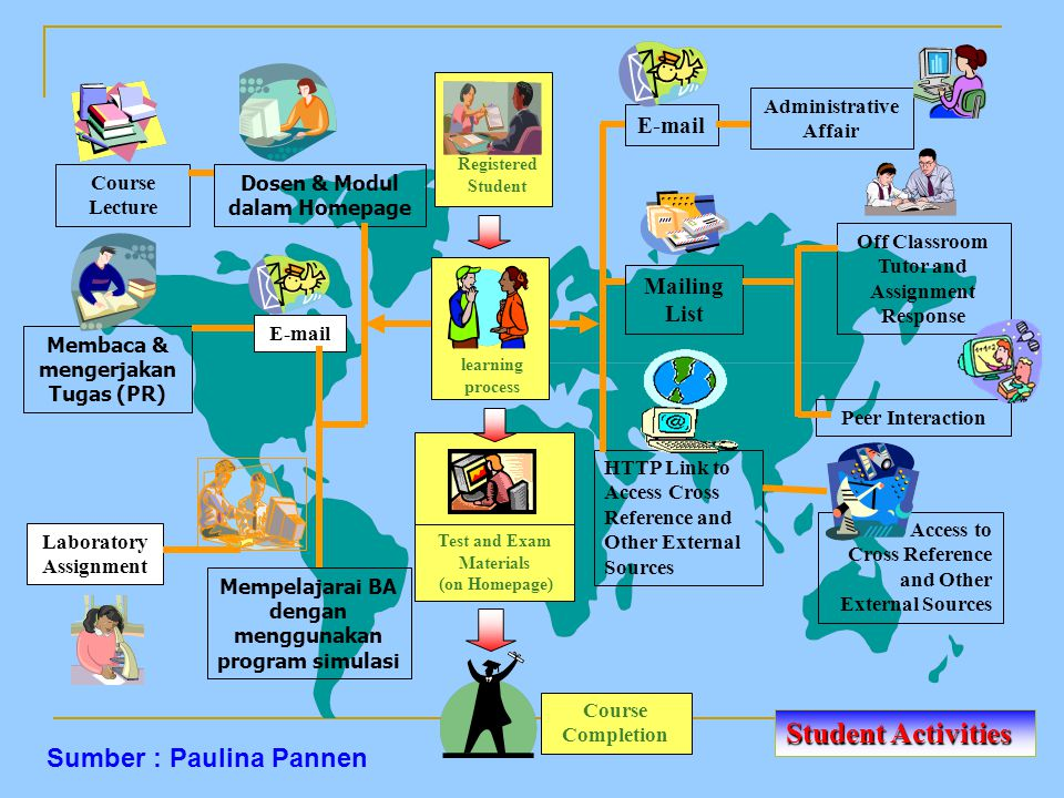 Student Activities Sumber : Paulina Pannen E-mail Mailing List