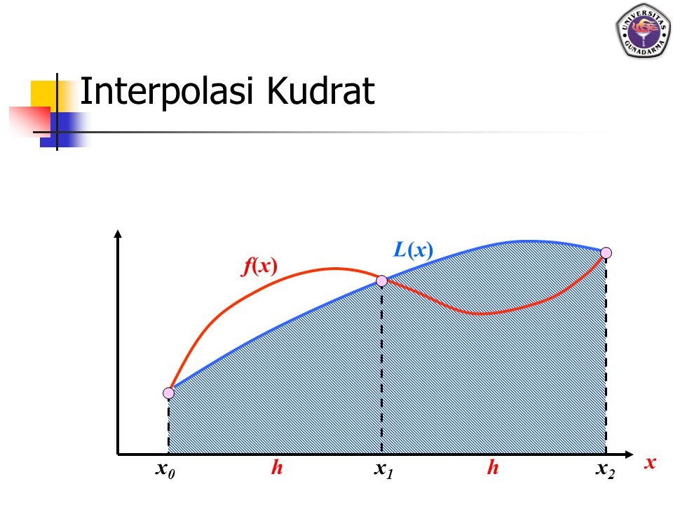 Interpolasi Kudrat L(x) f(x) x x0 h x1 h x2