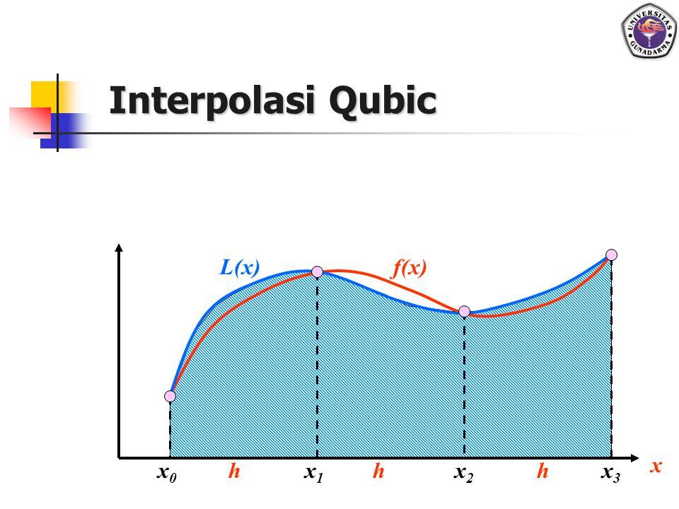 Interpolasi Qubic L(x) f(x) x x0 h x1 h x2 h x3
