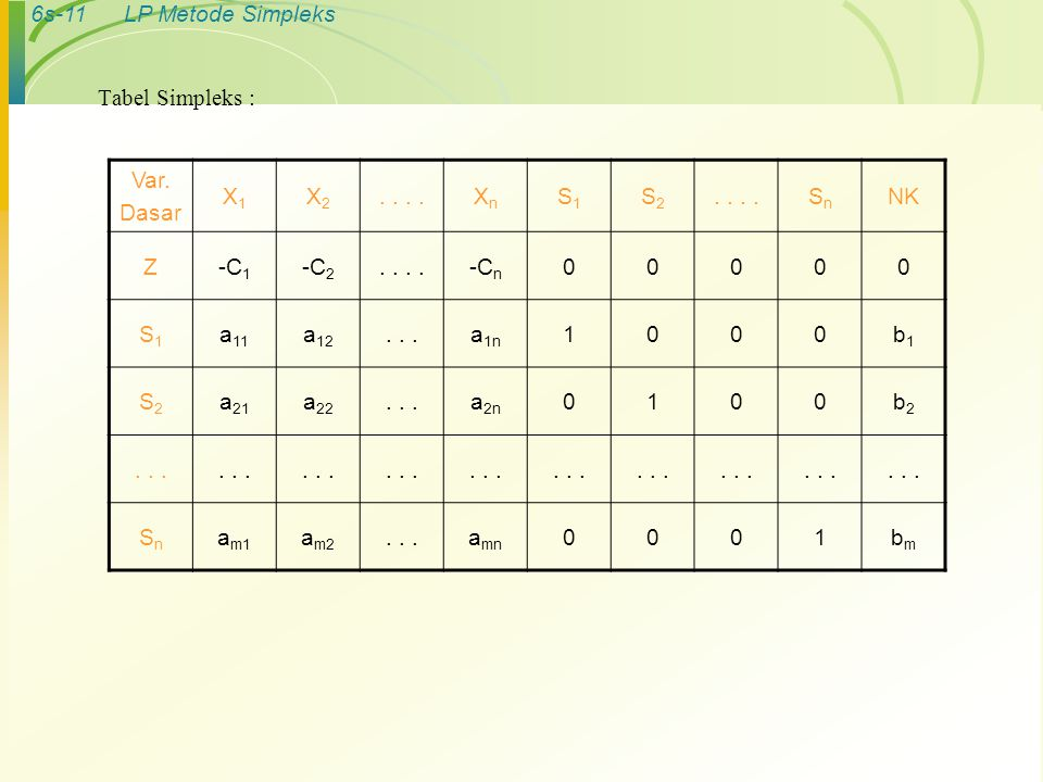 Tabel Simpleks : Var. Dasar X1 X2 . . . . Xn S1 S2 Sn NK Z -C1 -C2 -Cn