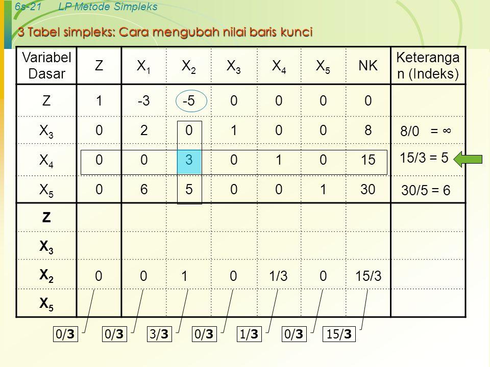 3 Tabel simpleks: Cara mengubah nilai baris kunci