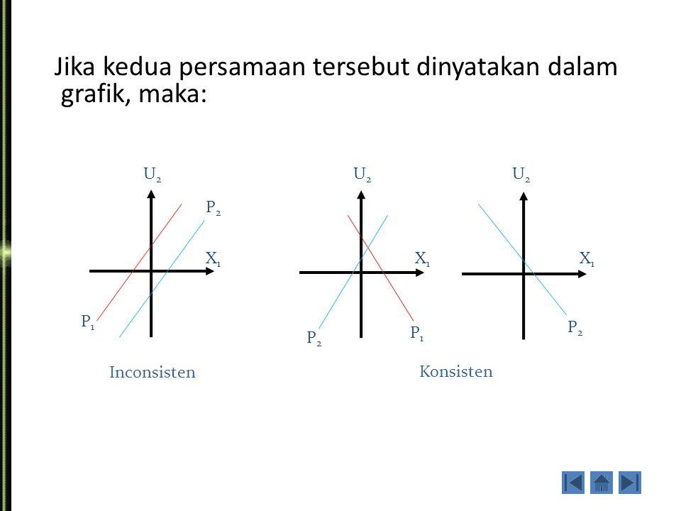 Jika kedua persamaan tersebut dinyatakan dalam grafik, maka: