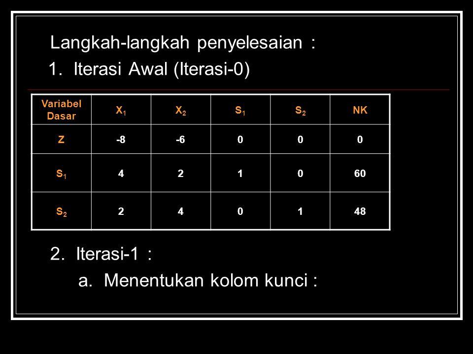 1. Iterasi Awal (Iterasi-0)