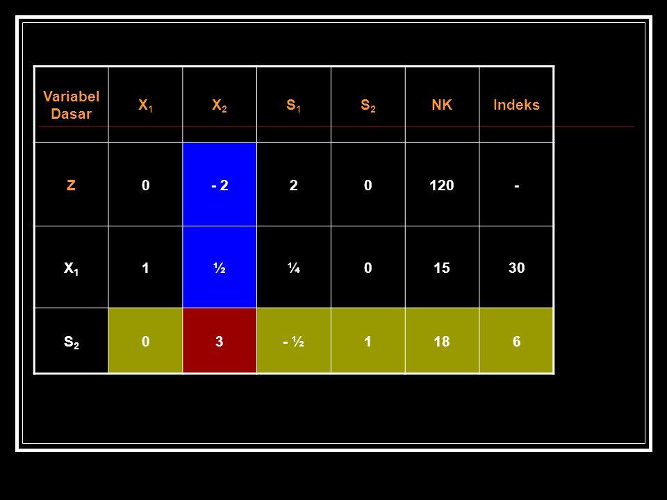 Variabel Dasar X1 X2 S1 S2 NK Indeks Z - 2 2 120 - 1 ½ ¼ 15 30 3 - ½ 18 6