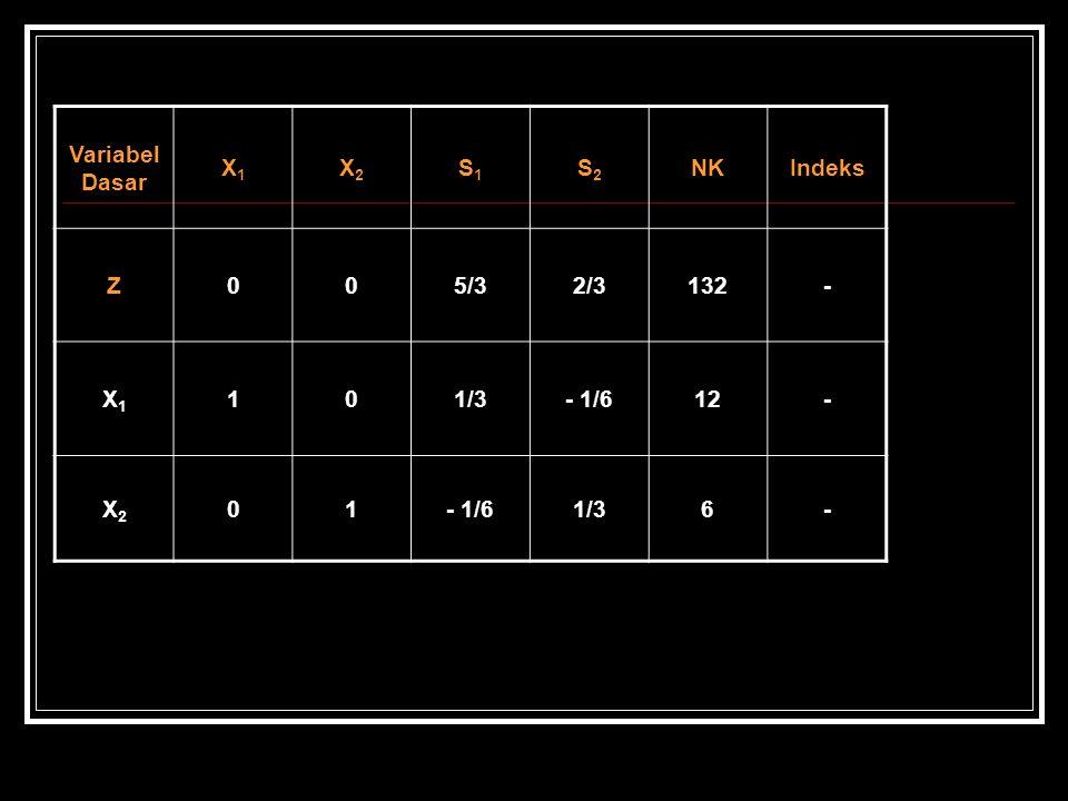 Variabel Dasar X1 X2 S1 S2 NK Indeks Z 5/3 2/3 132 - 1 1/3 - 1/6 12 6