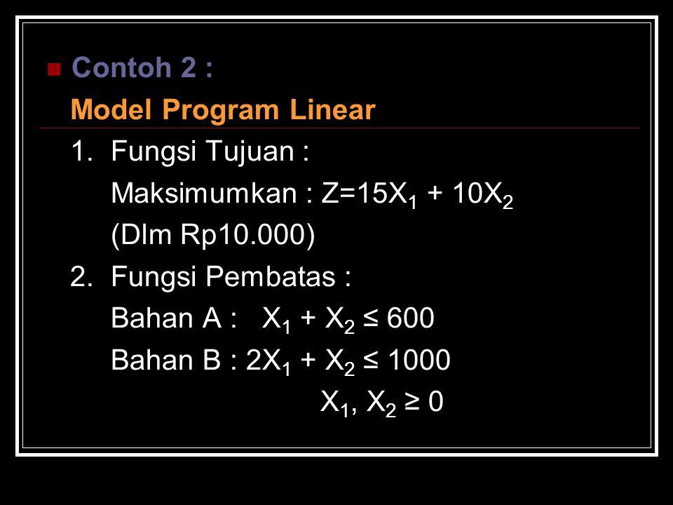 Contoh 2 : Model Program Linear. 1. Fungsi Tujuan : Maksimumkan : Z=15X1 + 10X2. (Dlm Rp10.000)