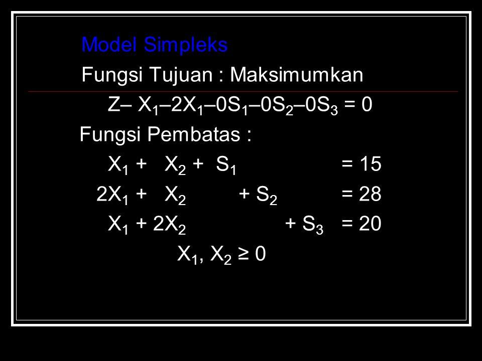 Model Simpleks Fungsi Tujuan : Maksimumkan. Z– X1–2X1–0S1–0S2–0S3 = 0. Fungsi Pembatas : X1 + X2 + S1 = 15.