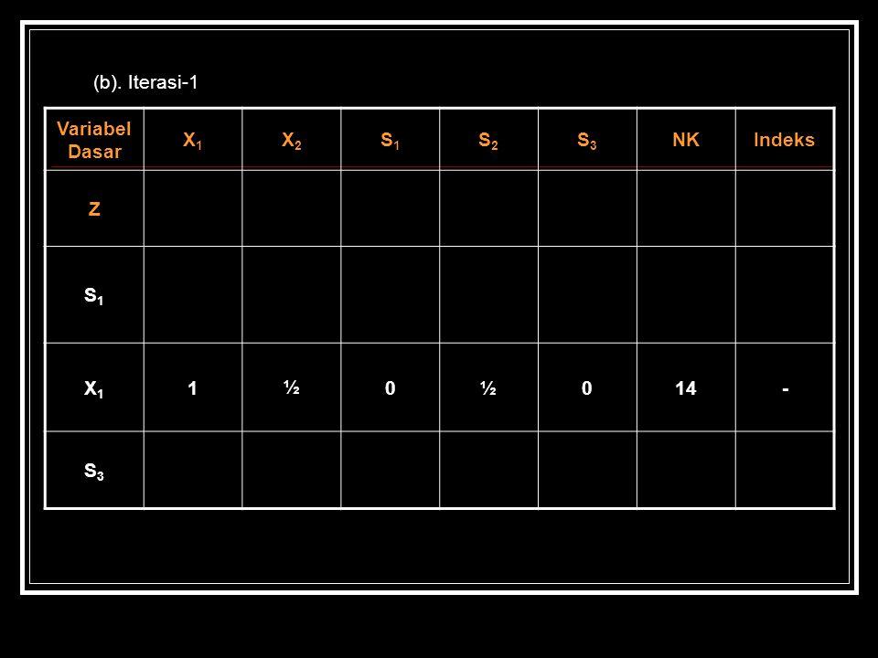 (b). Iterasi-1 Variabel Dasar X1 X2 S1 S2 S3 NK Indeks Z 1 ½ 14 -