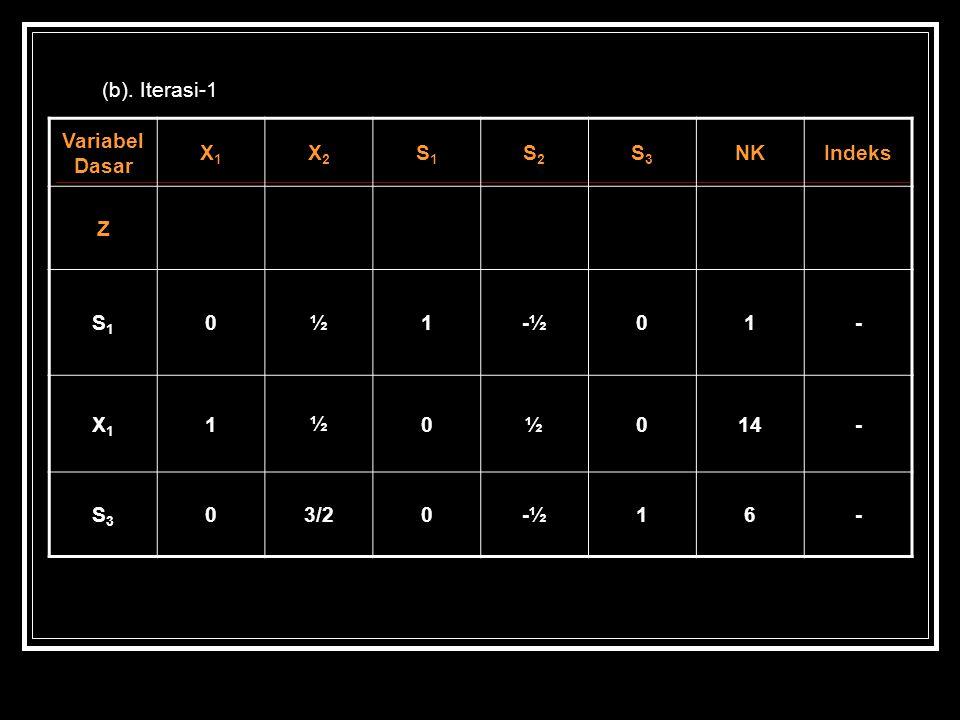 (b). Iterasi-1 Variabel Dasar X1 X2 S1 S2 S3 NK Indeks Z ½ 1 -½ - 14