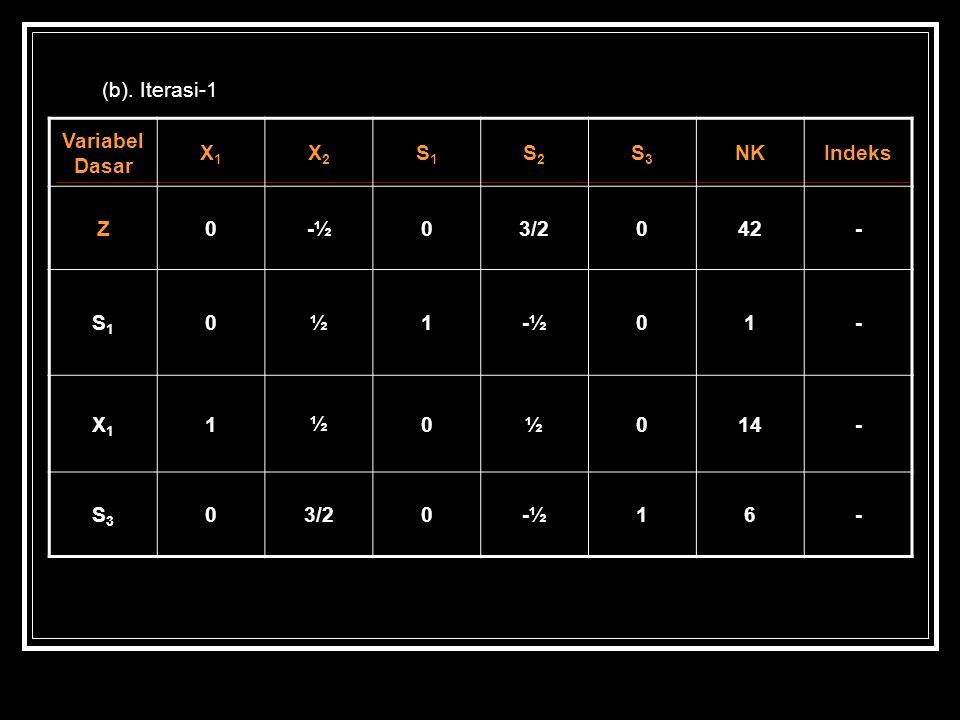 (b). Iterasi-1 Variabel Dasar X1 X2 S1 S2 S3 NK Indeks Z -½ 3/2 42 - ½