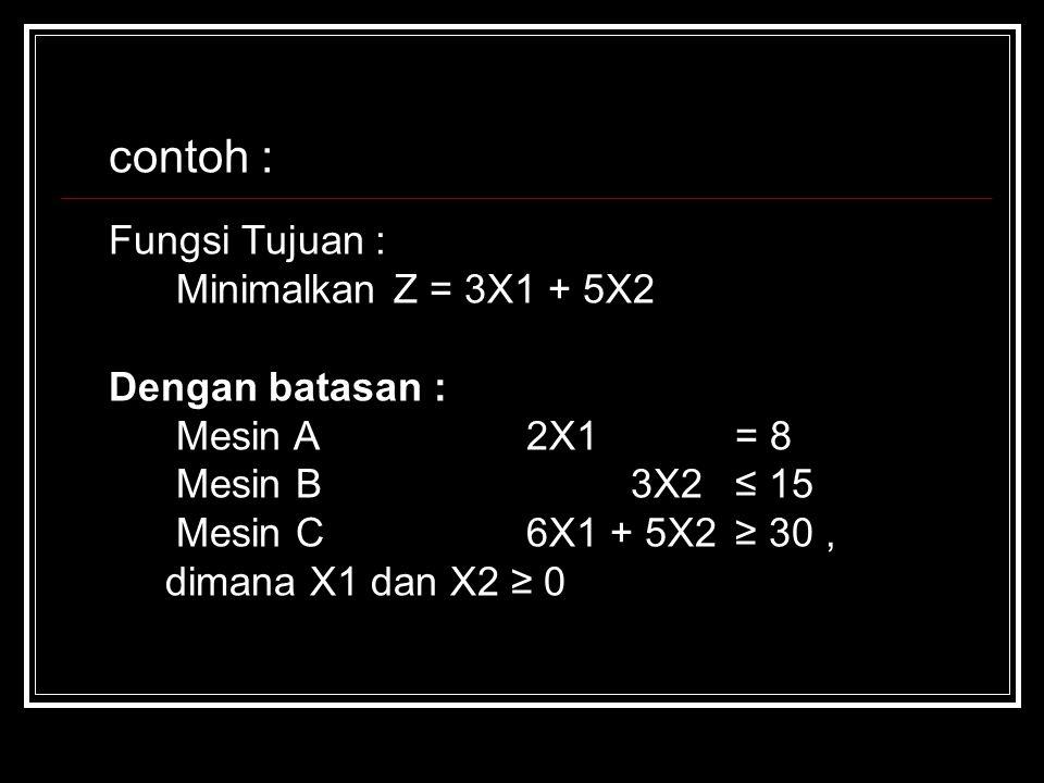 contoh : Fungsi Tujuan : Minimalkan Z = 3X1 + 5X2 Dengan batasan :
