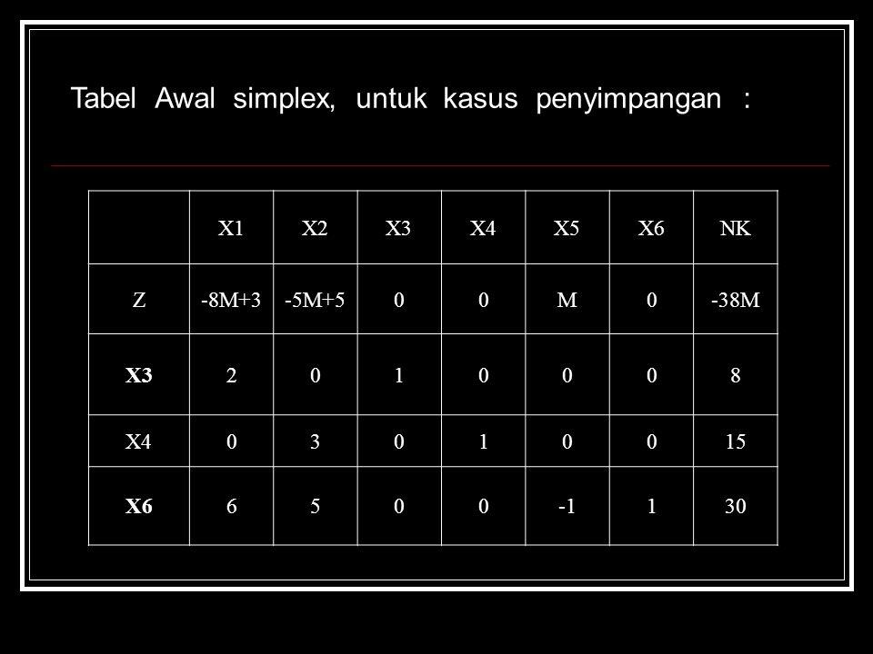 Tabel Awal simplex, untuk kasus penyimpangan :