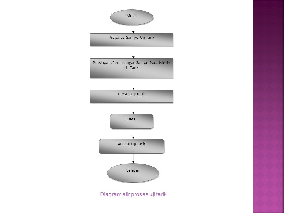 Diagram alir proses uji tarik