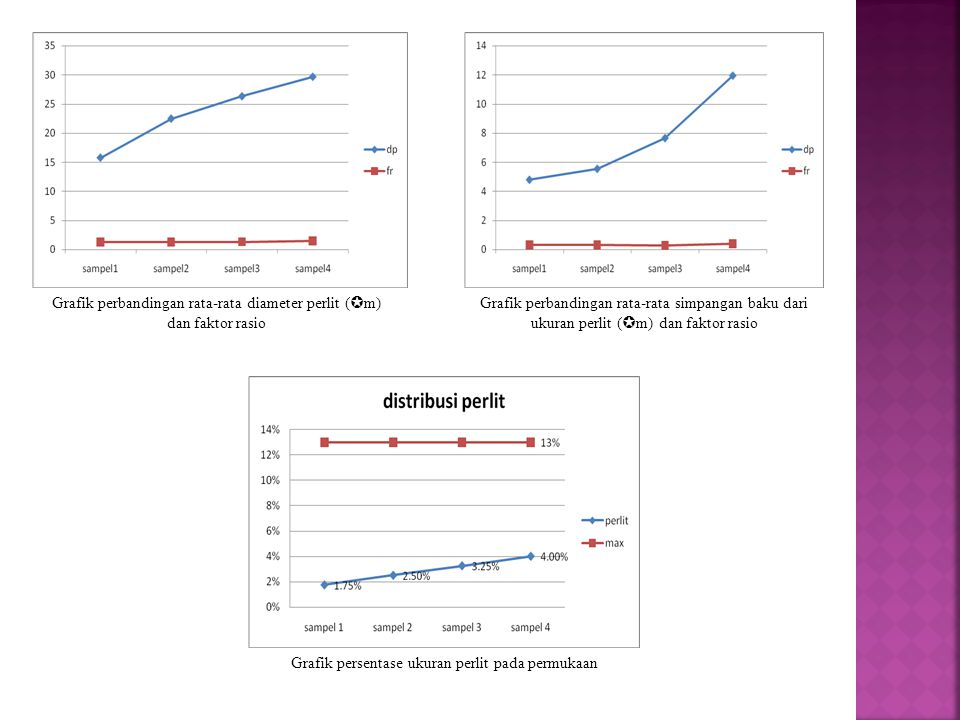 Grafik perbandingan rata-rata diameter perlit (m) dan faktor rasio