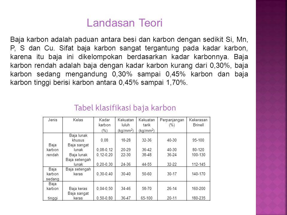 Landasan Teori Tabel klasifikasi baja karbon