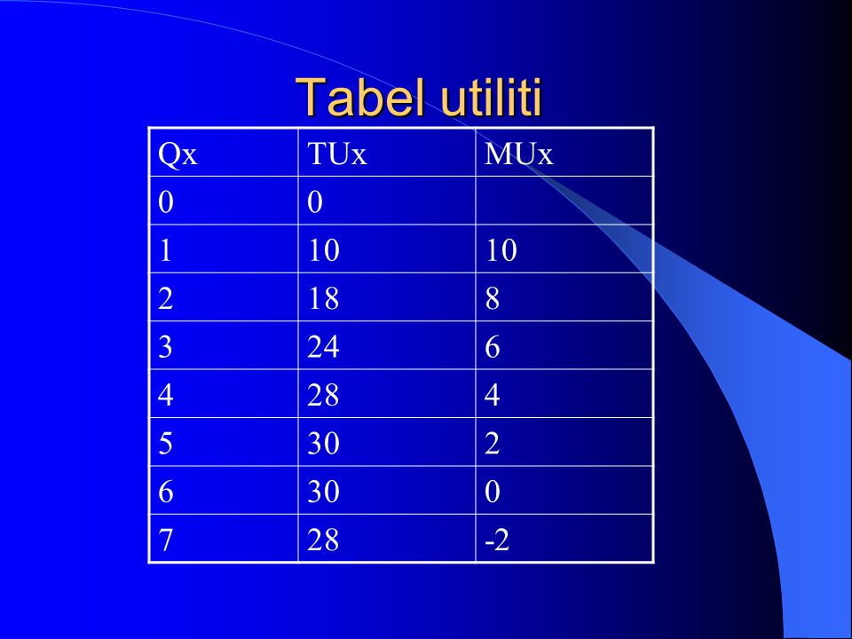 Tabel utiliti Qx TUx MUx 1 10 2 18 8 3 24 6 4 28 5 30 7 -2