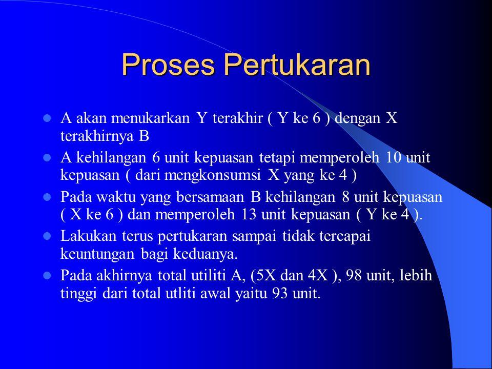 Proses Pertukaran A akan menukarkan Y terakhir ( Y ke 6 ) dengan X terakhirnya B.