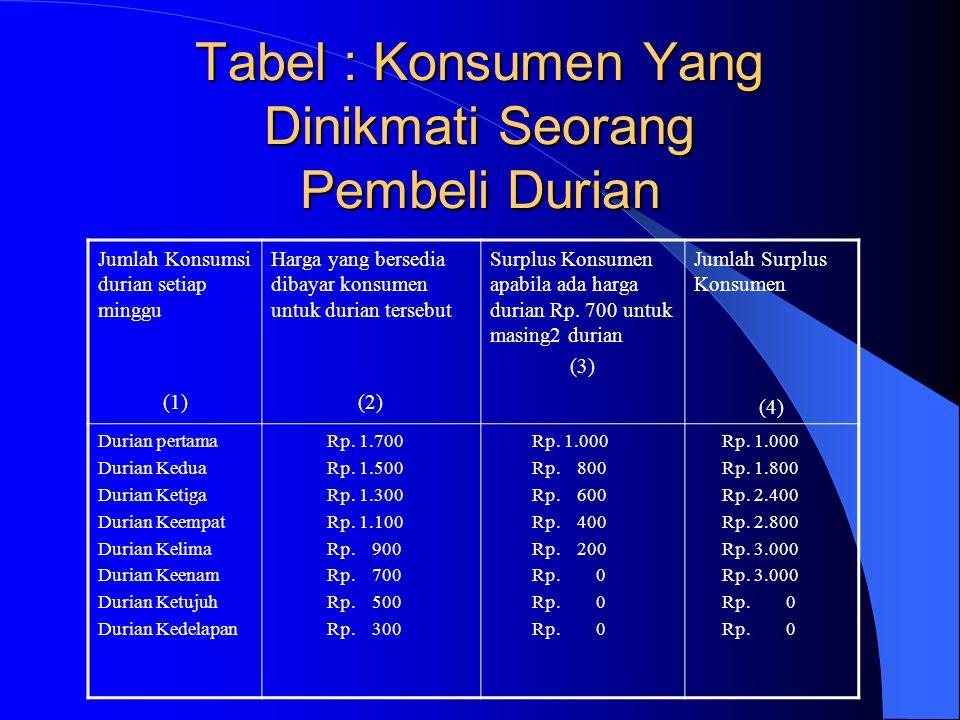 Tabel : Konsumen Yang Dinikmati Seorang Pembeli Durian