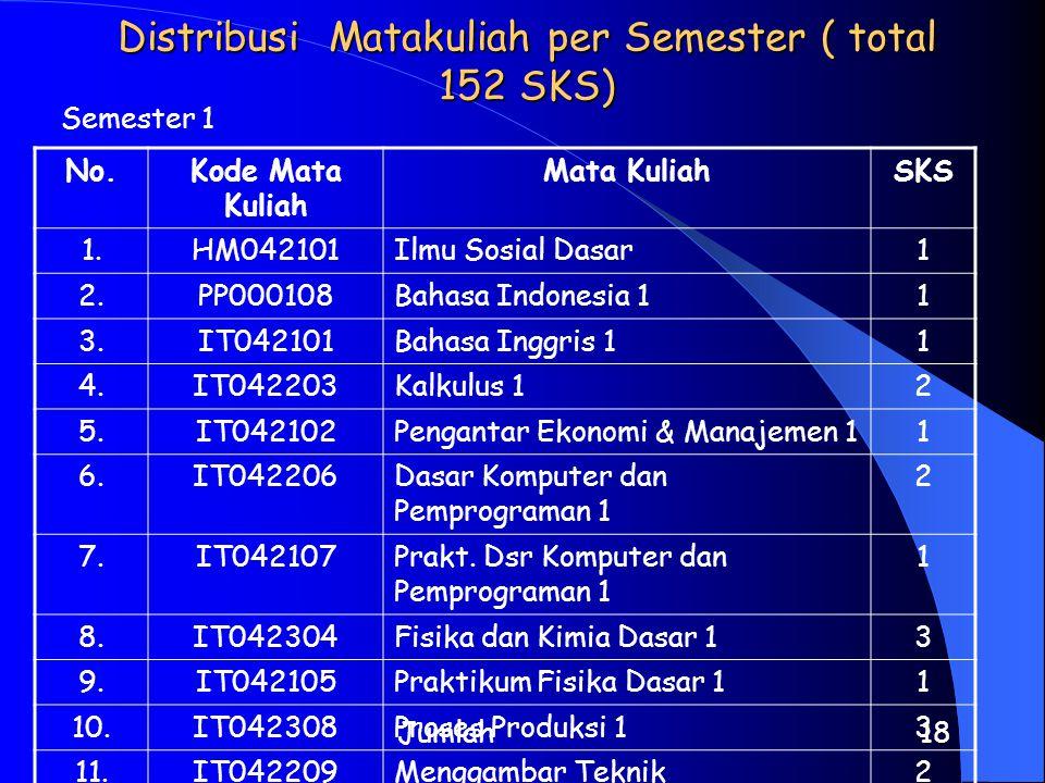 Distribusi Matakuliah per Semester ( total 152 SKS)