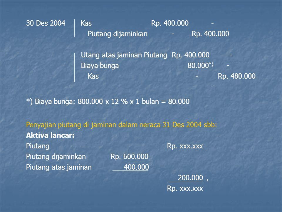 30 Des 2004 Kas Rp. 400.000 - Piutang dijaminkan - Rp. 400.000.