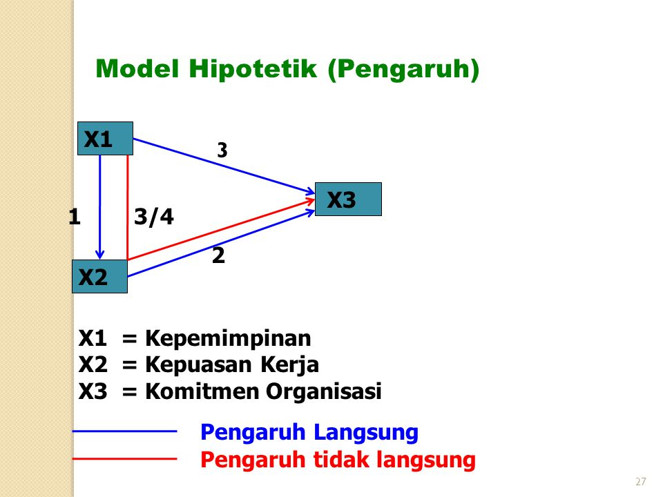 Model Hipotetik (Pengaruh)