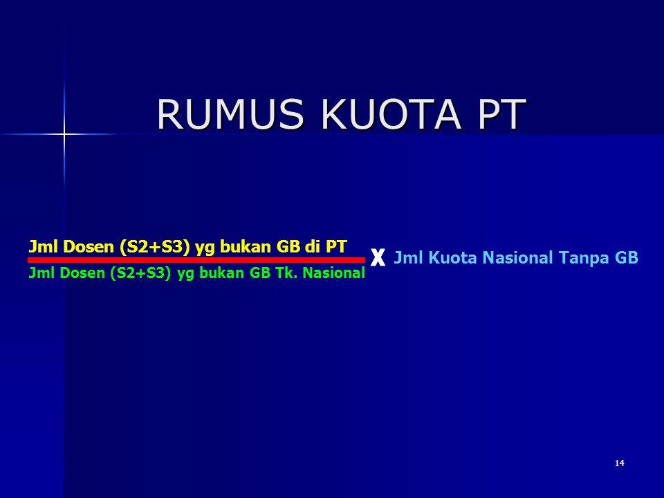 RUMUS KUOTA PT X Jml Dosen (S2+S3) yg bukan GB di PT
