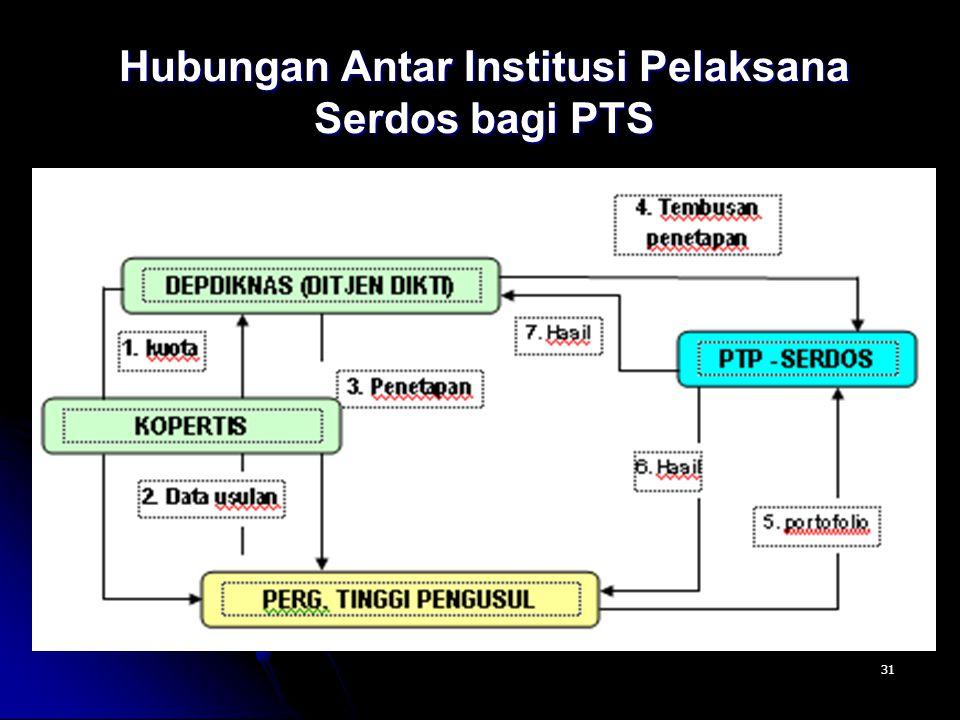 Hubungan Antar Institusi Pelaksana Serdos bagi PTS
