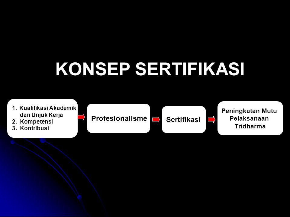 KONSEP SERTIFIKASI Profesionalisme Sertifikasi Peningkatan Mutu