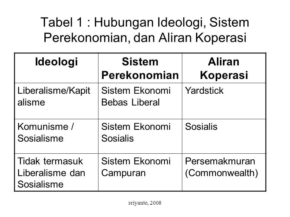 Tabel 1 : Hubungan Ideologi, Sistem Perekonomian, dan Aliran Koperasi
