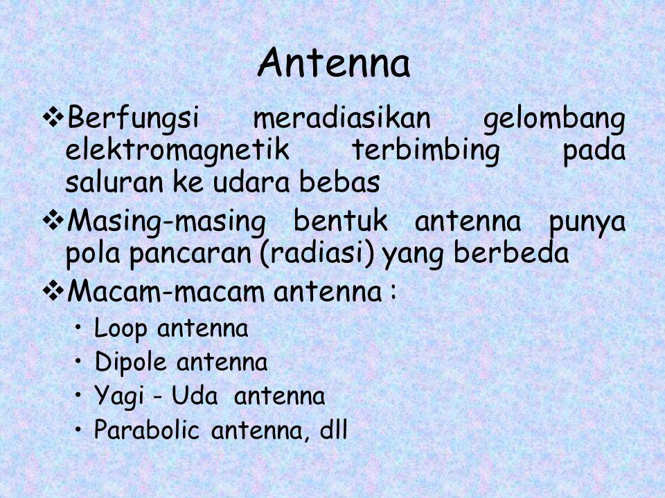 Antenna Berfungsi meradiasikan gelombang elektromagnetik terbimbing pada saluran ke udara bebas.