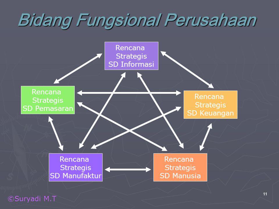 Bidang Fungsional Perusahaan