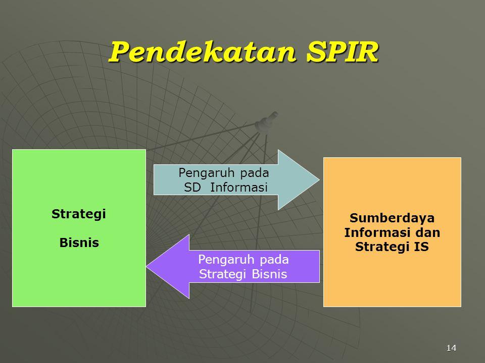 Pendekatan SPIR Pengaruh pada SD Informasi Strategi Sumberdaya Bisnis
