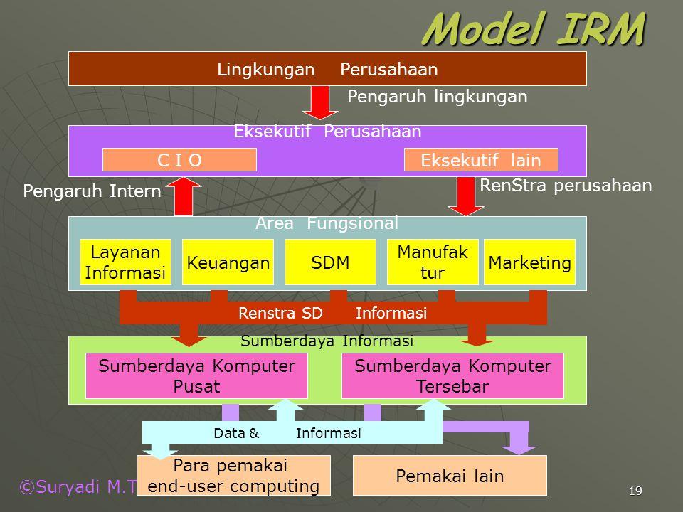 Lingkungan Perusahaan