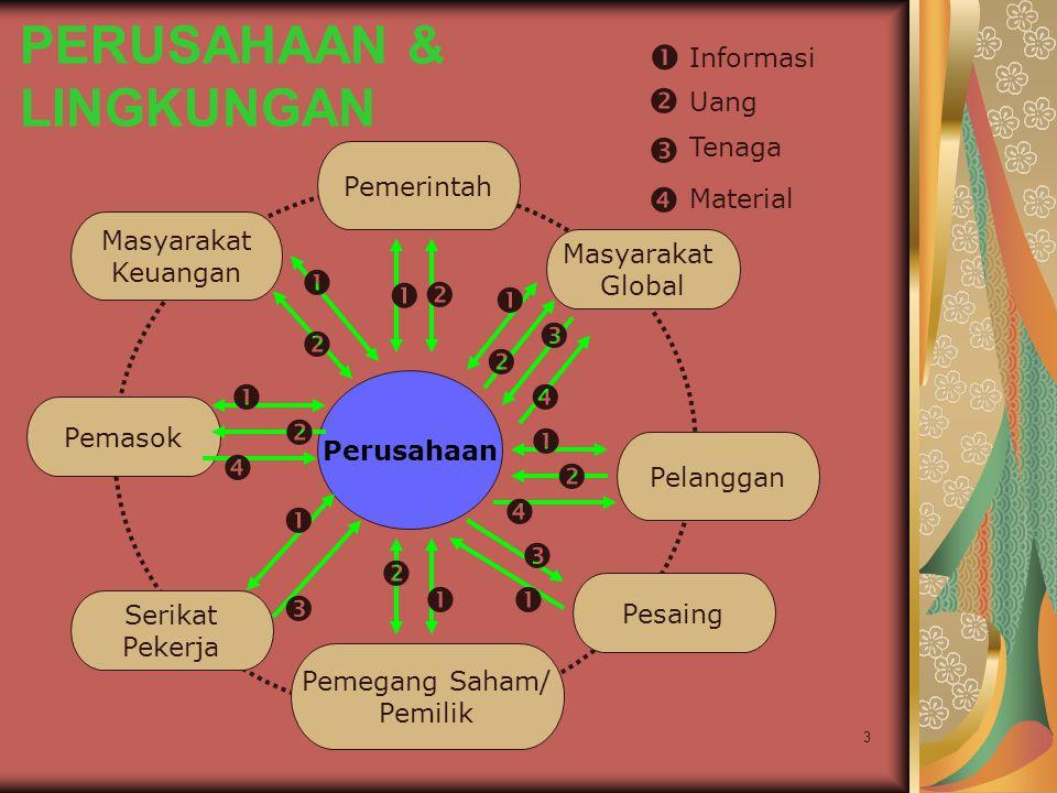 PERUSAHAAN & LINGKUNGAN
