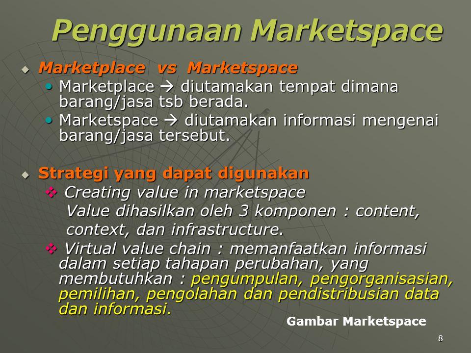 Penggunaan Marketspace
