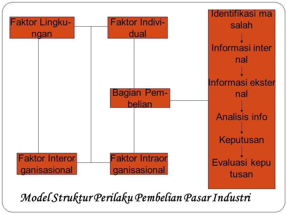 Model Struktur Perilaku Pembelian Pasar Industri