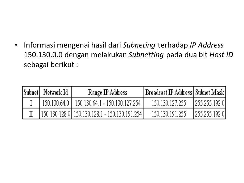 Informasi mengenai hasil dari Subneting terhadap IP Address 150. 130