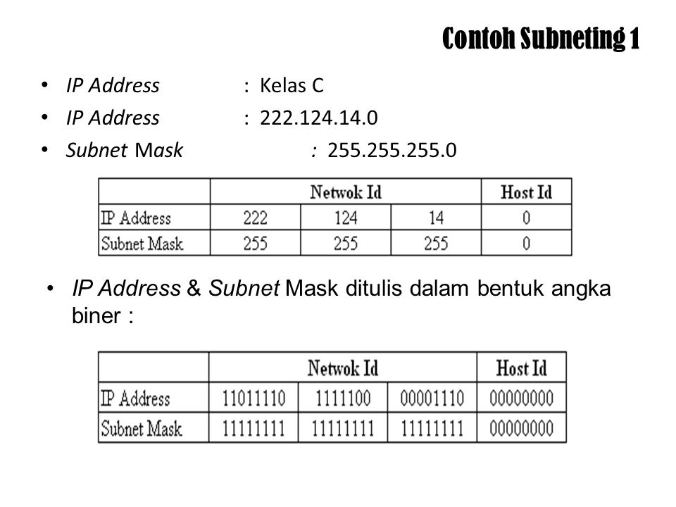 Contoh Subneting 1 IP Address : Kelas C IP Address : 222.124.14.0