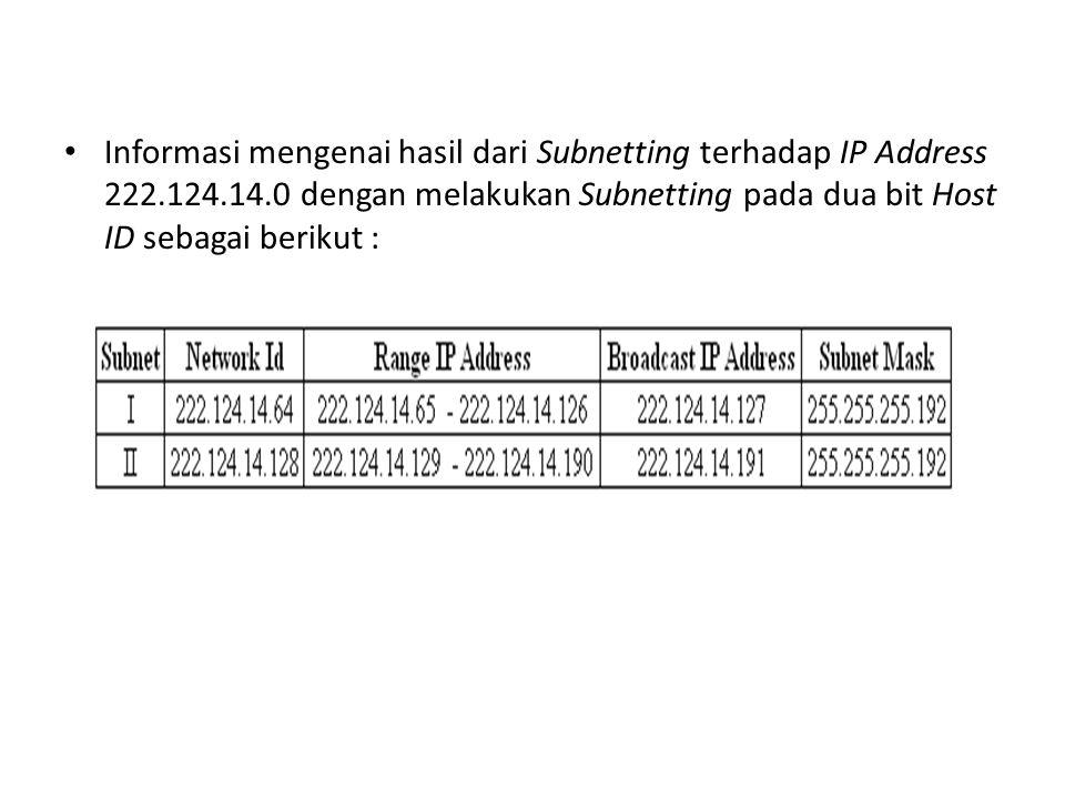 Informasi mengenai hasil dari Subnetting terhadap IP Address 222. 124