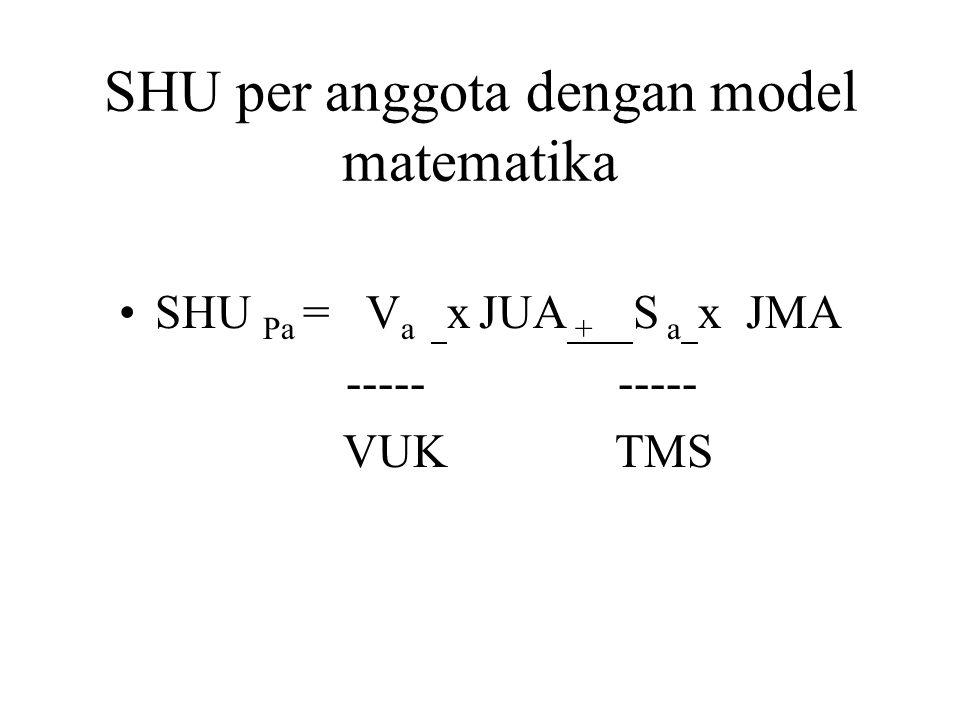 SHU per anggota dengan model matematika