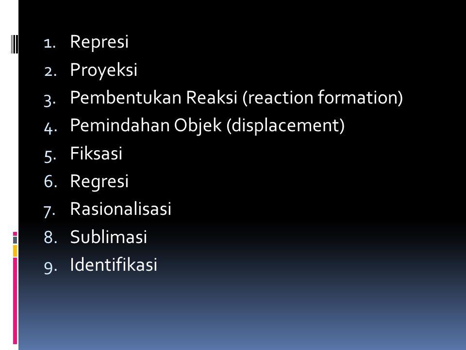 Represi Proyeksi. Pembentukan Reaksi (reaction formation) Pemindahan Objek (displacement) Fiksasi.