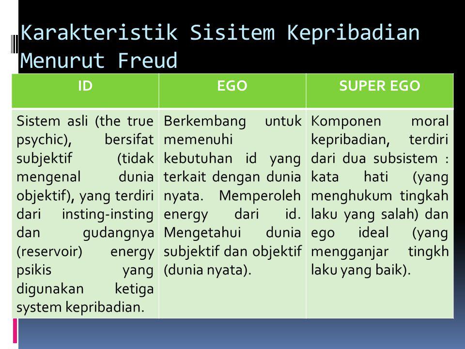 Karakteristik Sisitem Kepribadian Menurut Freud