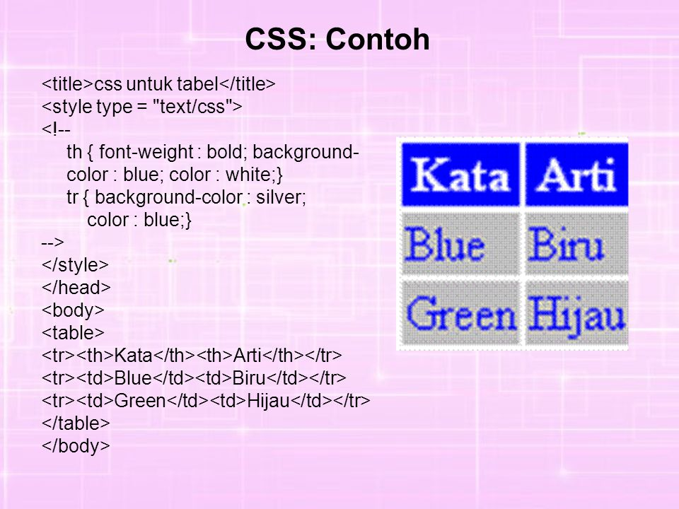 CSS: Contoh <title>css untuk tabel</title>