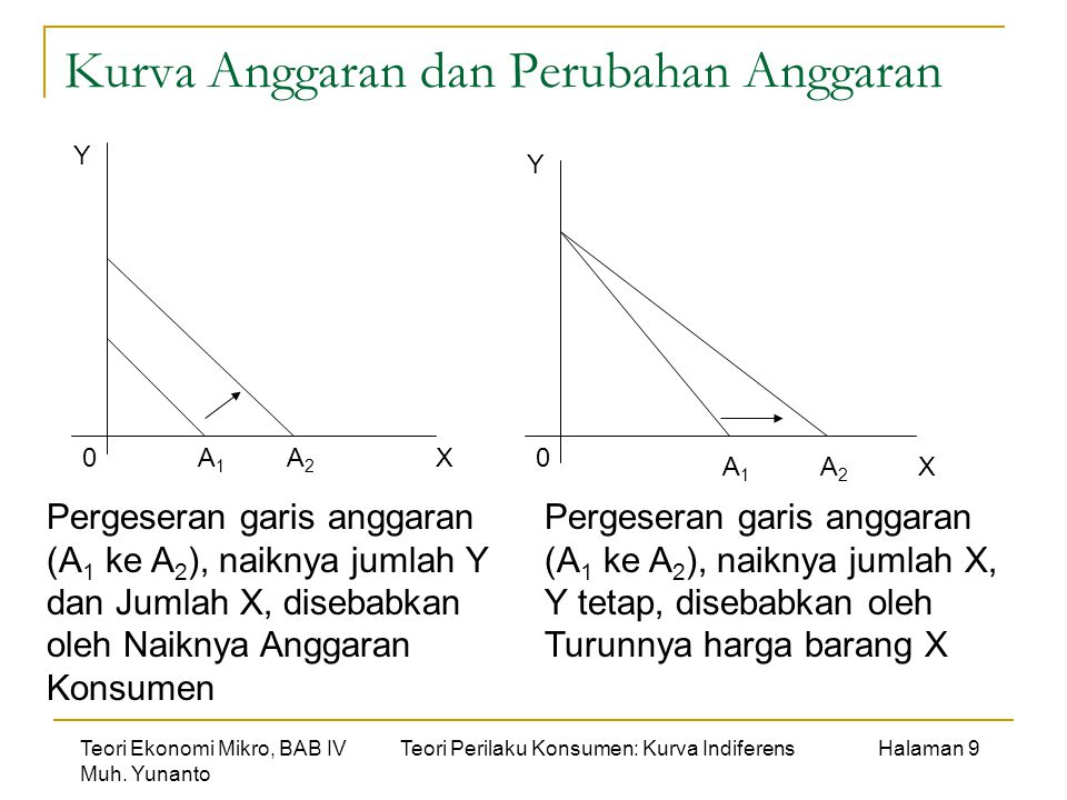 Kurva Anggaran dan Perubahan Anggaran