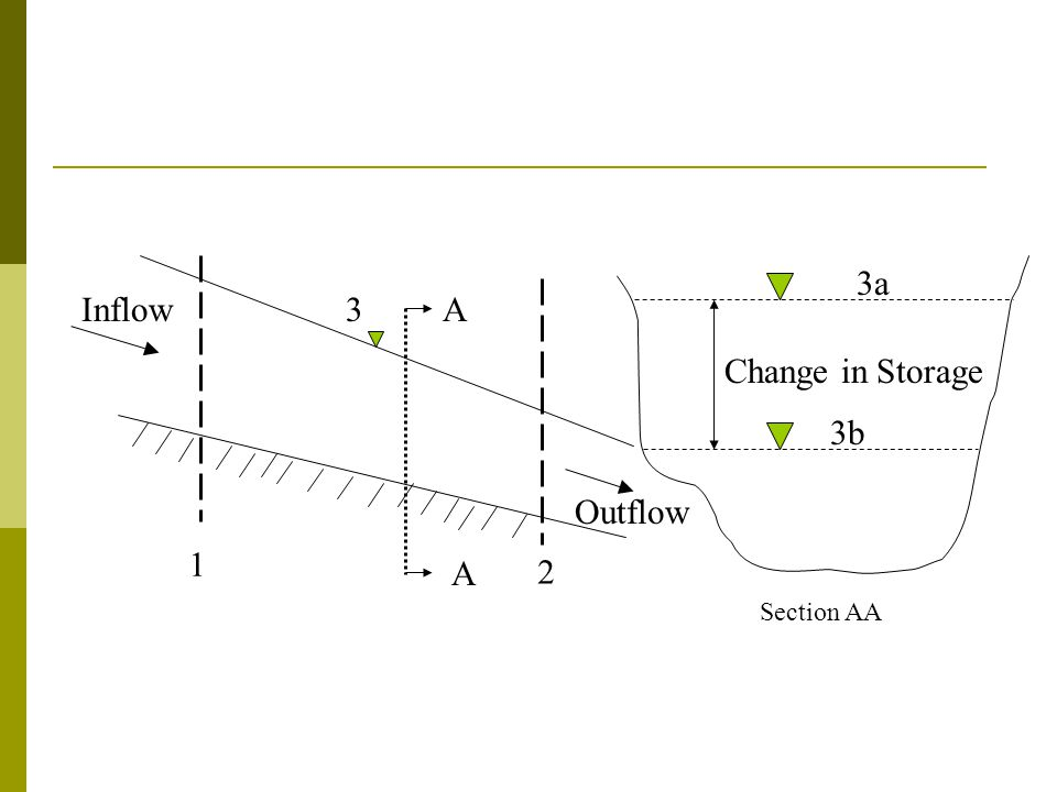 Inflow 1 2 A 3 Section AA Change in Storage Outflow 3a 3b