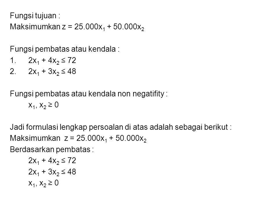 Fungsi tujuan : Maksimumkan z = 25.000x1 + 50.000x2. Fungsi pembatas atau kendala : 2x1 + 4x2 ≤ 72.